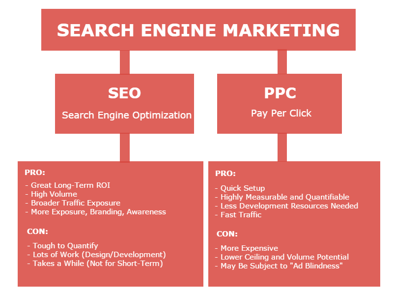 SEO Vs PPC - search engine marketing comparison chart